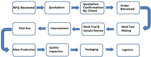 flow-chart-of-injection molding